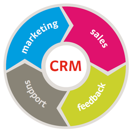 customer relationship management studio e anali del punto di contatto cliente impresa