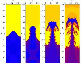 Zur Veranschaulichung: hydrodynamische Simulation (Wikipedia: Wirbel). Die Viskosität des plastischen Salzes ist natürlich sehr viel höher und seine Durchmischung daher sehr viel geringer als in diesen Abbildungen