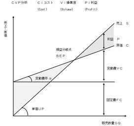 CVP分析(損益分岐点分析)