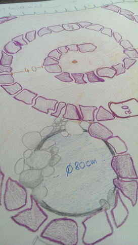 Skizze für eine Kräuterspirale mit Teich - Wasser, Steine, Bäume sind neben Nutzpflanzen und Tieren unsere wichtigsten Gefährten. Die Erde selbst als riesiger raumschiffartiger Organisumus beherbergt uns ALLE! Ist das vielleicht wirklich so???