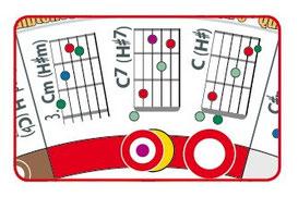 Gitarrengriffe und Griffbilder, welche Akkorde und Griffe zur Tonart gehören