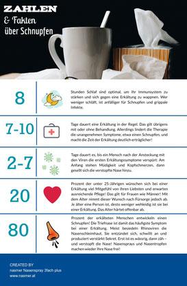 6 spannende Fakten zur Schnupfen von Nasmer.