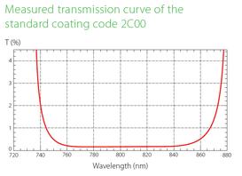 測定された透過率曲線