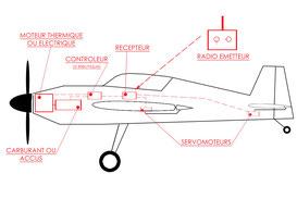 Equipement d'un modèle radiocommandé