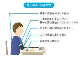 血圧測定の仕方