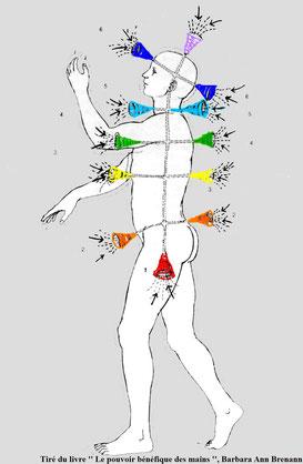 soin energetique, massotherapie, reiki, alignement des chakras, corps energetique