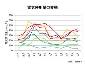 図1 8世帯の1年間の電気使用量の比較