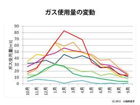 図2 8世帯の1年間のガス使用量の比較