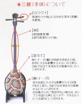 三線本体の仕様の画像