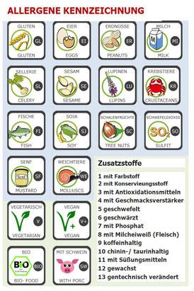 Übersicht Allergene und Zusatzstoffe