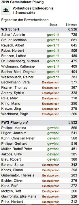 Kommunalwahlen 2019. Gemeinderat Pluwig. Ergebnis der Bewerber/innen