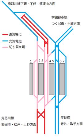 水海道駅配線図