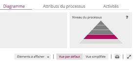 Le logiciel processus Signavio gère les processus de façon arborescente, en processus et sous-processus