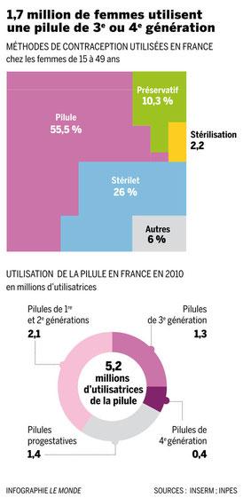 Pourcentage d'utilisation des différents contraceptifs chez les femmes françaises. Source : Le Monde, cliquer sur l'image.