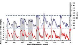 Innerhalb der letzten 800.000 Jahre war die CO2 Konzentration der Atmosphäre (in blau) nie so hoch wie heute. Luethi et al. 2008, Nature