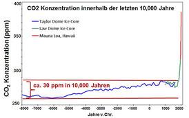 CO2 Konzentration der Atmosphäre innerhalb der letzten 10.000 Jahre. Skeptical Science
