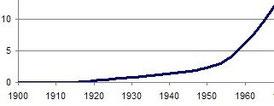 Croissance du parc automobile de 1920 à 1965