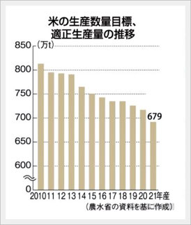 参考資料:日本農業新聞より