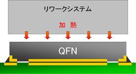 QFN実装 リワークシステム