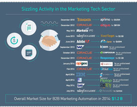 Marketing Tech : les grandes manoeuvres