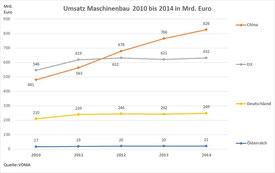 Umsatz Maschinenbau 2010 bis 2014 Mrd. EUR (Weltweit)