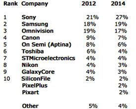 Доли рынка CMOS-датчиков в 2012 и 2014 годах