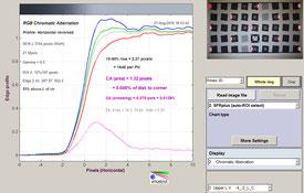 Хроматические аберрации, угол кадра, f/1.8
