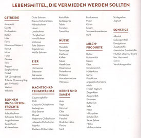 """Abbildung einer Lebensmittelliste aus """"Das Autoimmun-Paleo-Kochbuch"""". (c) Verlag Unimedica"""
