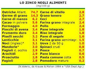 Dieta ricca di zinco