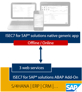 ISEC7 Mobility for SAP architecture of the native generic application