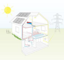 Solarthermie von bern.solar