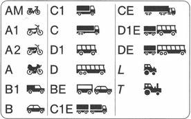 Überblick Fahrerlaubnisklassen