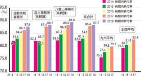 納期内納付率の推移