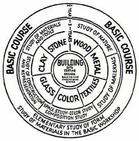 授業構成の図式