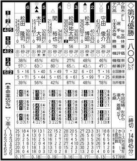 唐津ボート予想欄(出走表) 新聞の見方/スポーツ報知西部本社版