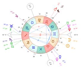 Exemple de carte du ciel (Fred Astaire)