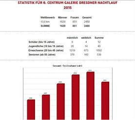 Statistik des Veranstalters
