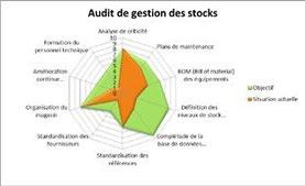 Netzdiagramm zur Ergebnisvisualisierung der Ist-Analyse bzgl. Lagerhaltung