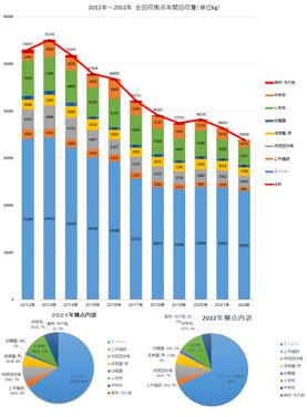 尼崎パックルネット 年別回収量グラフ