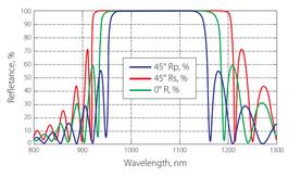 例1 波長と反射率