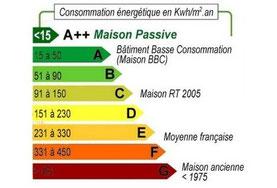 DPE Diagnostic performance énergétique