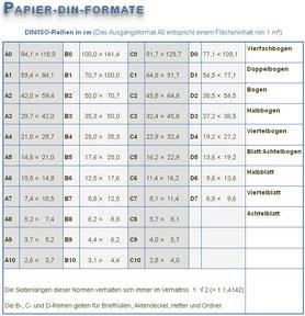 Papier-DIN-Formate