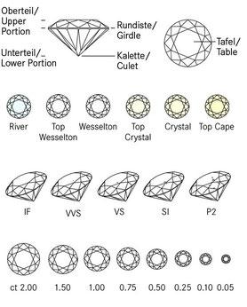 Um die Qualität eines Diamanten zu bestimmen bezieht man sich auf die Bestimmung des Cut,Colour,Clarity und Karat.