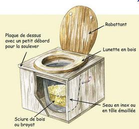 Fabrication de toilettes sèches