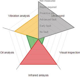 Netzdiagramm bietet Übersicht des Anlagen-Zustand