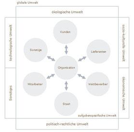 """Aus """"Management des Unvorhersehbaren"""", www.perspektive-blau.de"""