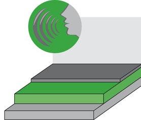 Konstruktion Trittschalldämmung
