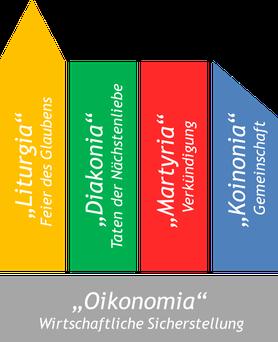 Ehrenamtliche Gemeindeleitung Struktur Fünf-Säulen-Modell