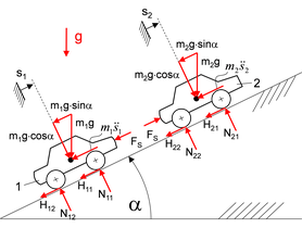 Heckaufprall - Stoßkraft auf die Anhängerkupplung.
