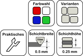 3D-Druck Produkte Pratisches Kartenbak 3D-Druck Parameter Farbwahl Varianten